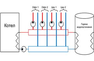 Система автоматичного регулювання температури в офісних та виробничих приміщеннях