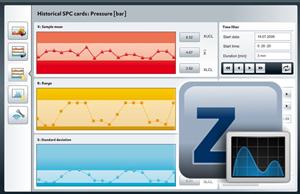 zenon Analyzer: новий інструмент для поглибленого аналізу, прогнозування та графічного представлення виробничої інформації
