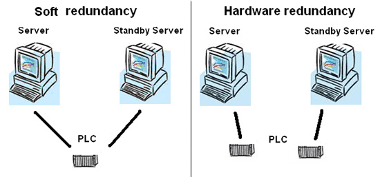 hardware redundancy 1
