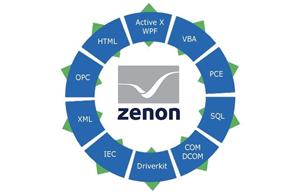 Можливості взаємодії SCADA системи zenon з зовнішнім програмним забезпеченням